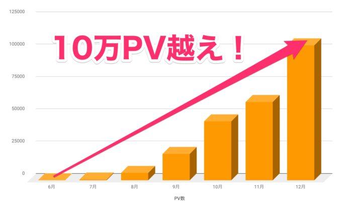 【ブログ運営報告・12月】PV数の画像