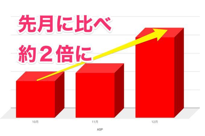 【ブログ運営報告・12月】ASP画像