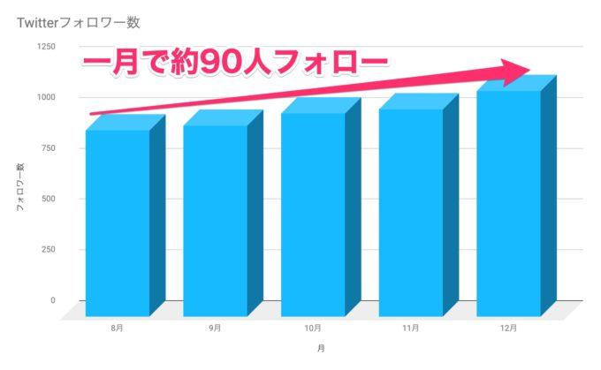 【ブログ運営報告・12月】Twitterフォロワー数