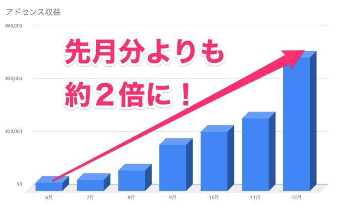 【ブログ運営報告・12月】アドセンスの画像